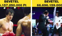 13 alacsony költségvetésű film, amin vagyonokat kerestek a készítők